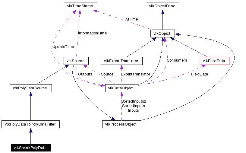 vtkShrinkPolyData class Reference