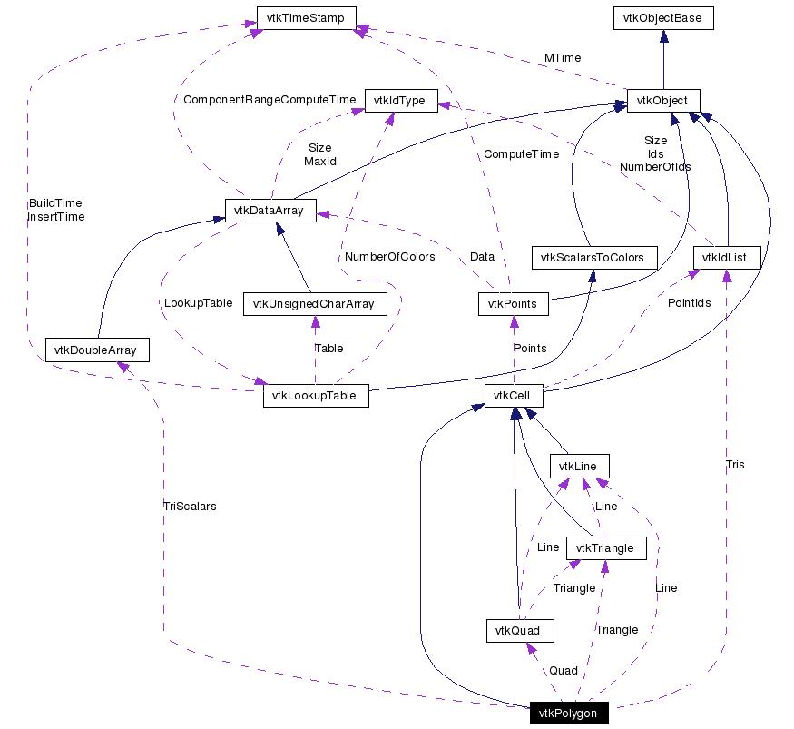 vtkPolygon class Reference